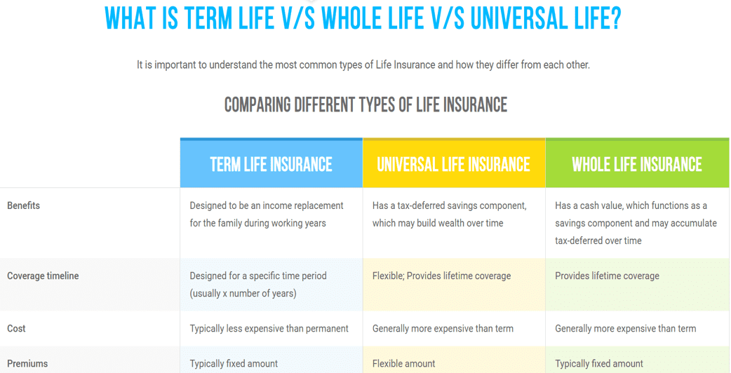 What is term life vs while life v/s universal life - Truecoverage - shop health insurance - health insurance marketplace