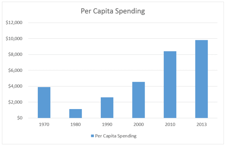 Per capita spending - shop health insurance - health insurance marketplace
