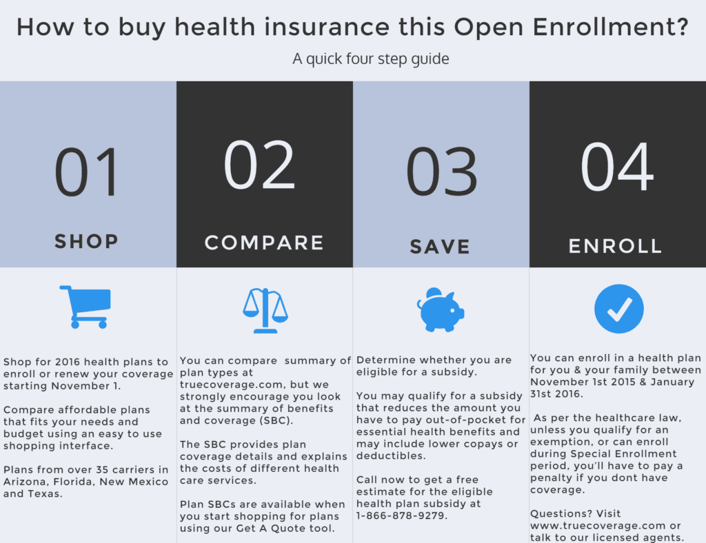 How to buy health insurance this open enrollement - Truecoverage - shop health insurance - health insurance marketplace