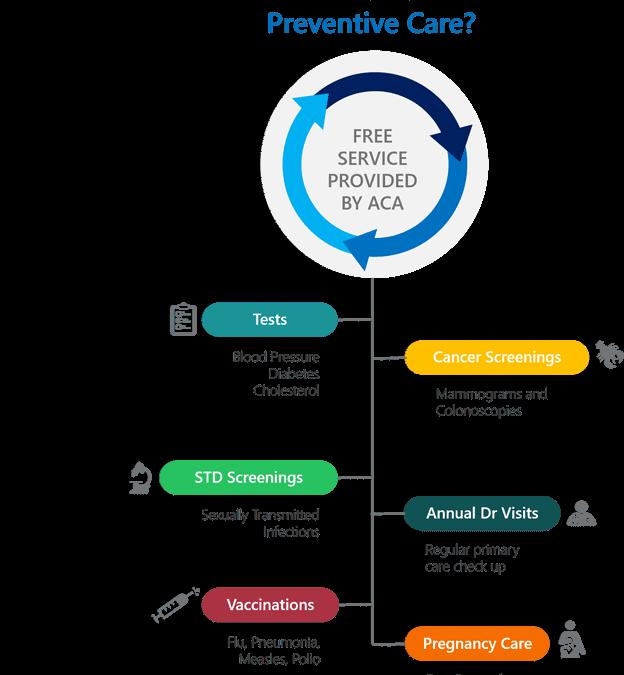 What is preventive care? Truecoverage - shop health insurance - health insurance marketplace