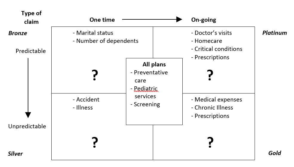 Type of Claim