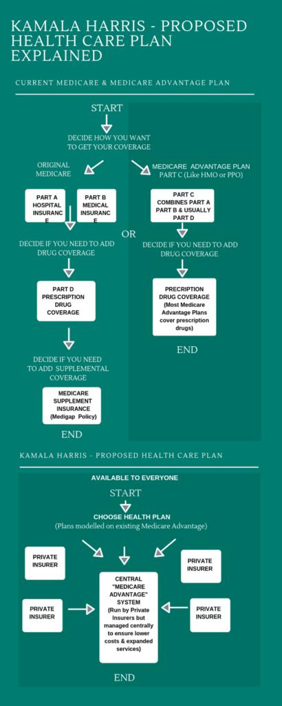 Kamala harris proposed health care explained