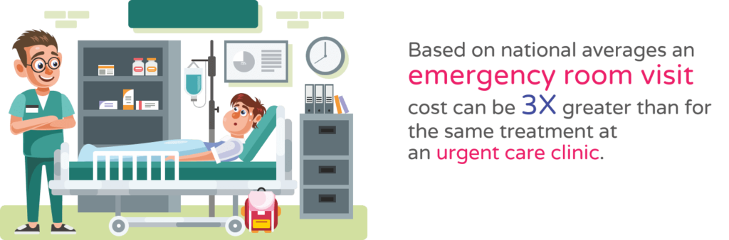 emergency room visit cost can be 3X greater than for the same treatment
