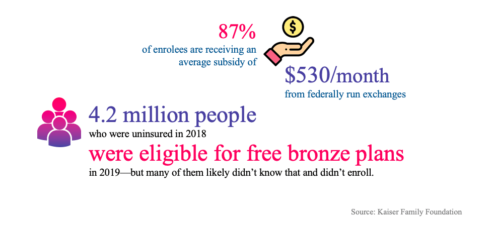 4.2 million people who were insured in 2018 wee eligible for bronze plan