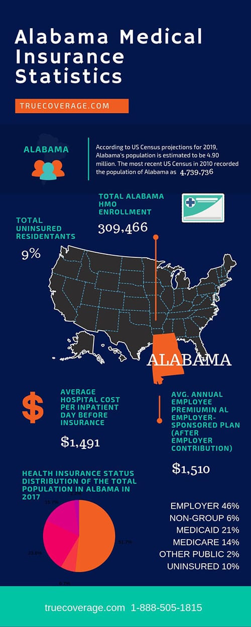 affordable and cheap health insurance in new alabama