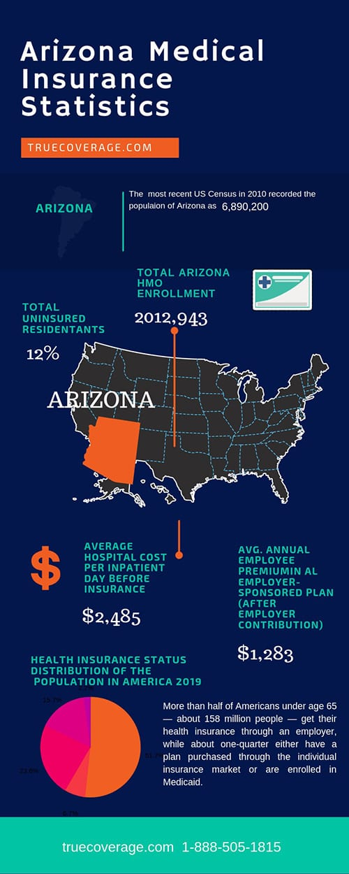 affordable and cheap health insurance options in Arizona