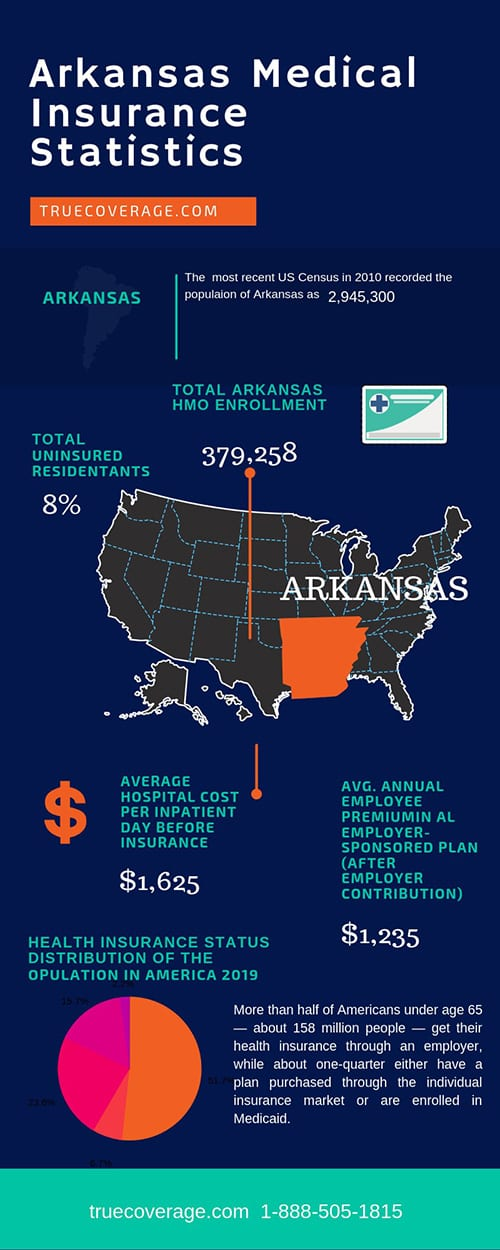 affordable and cheap health insurance options in arkansas