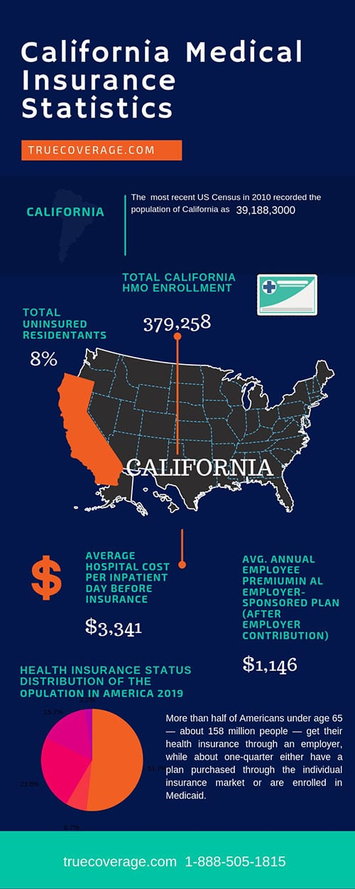 affordable and cheap health insurance in california