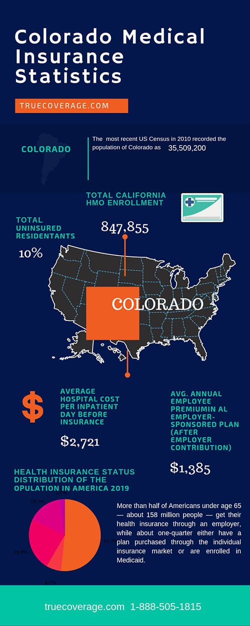 affordable and cheap health insurance in colorado
