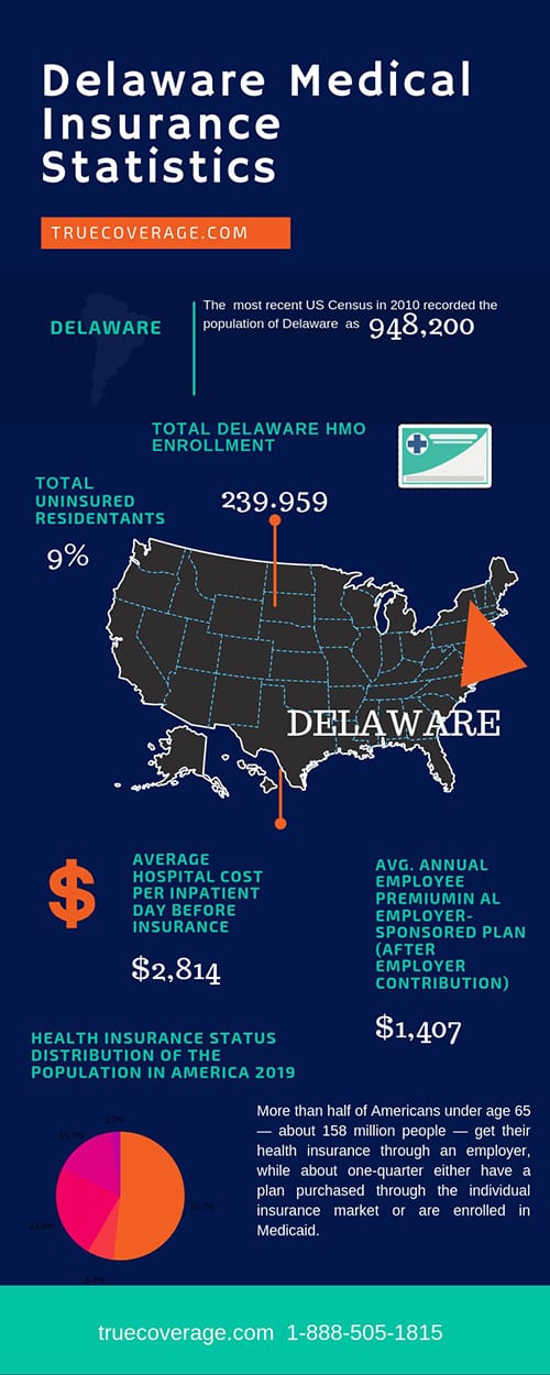 affordable and cheap health insurance in delaware