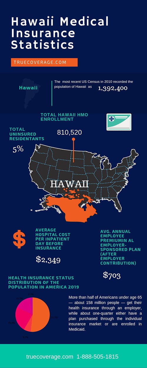 affordable and cheap health insurance in hawaii