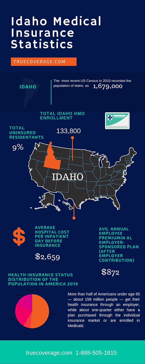 affordable and cheap health insurance in idaho