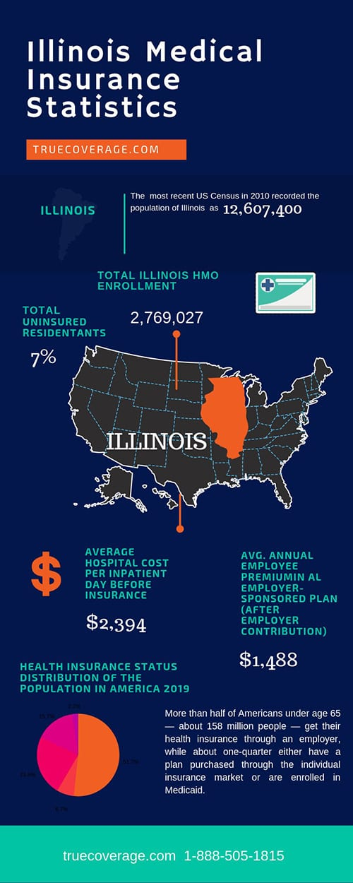 affordable and cheap health insurance in illinois