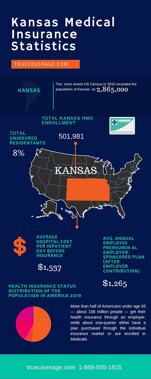 affordable and cheap health insurance in Kansas