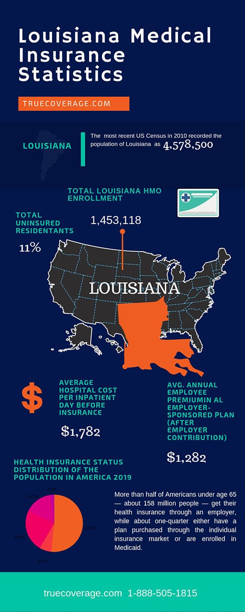 affordable and cheap health insurance in louisiana