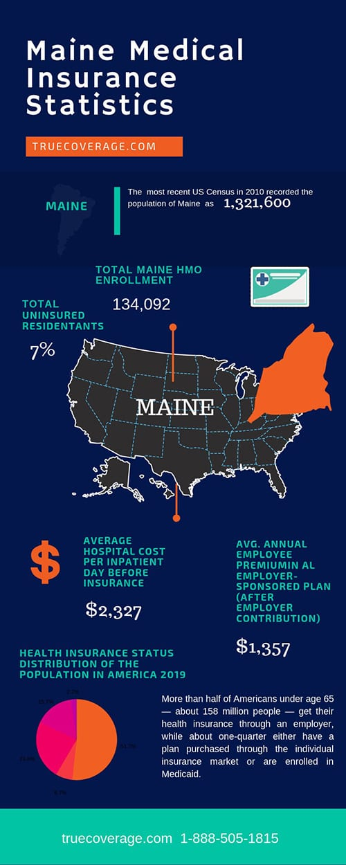 affordable and cheap health insurance in maine