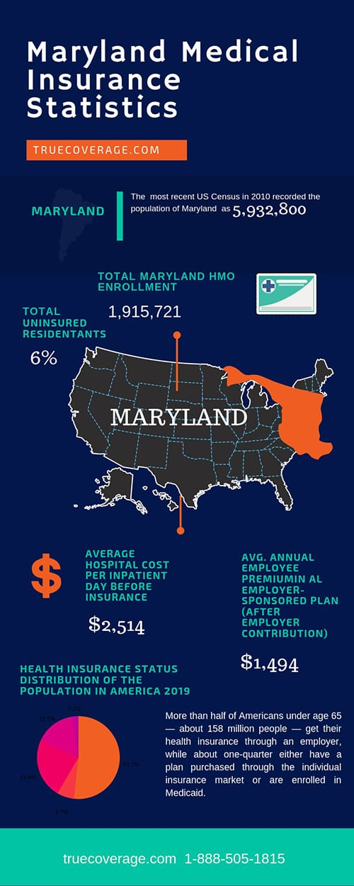 affordable and cheap health insurance in maryland