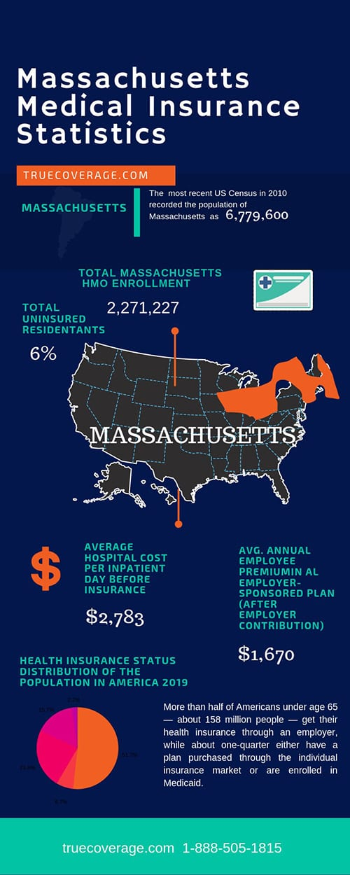 affordable and cheap health insurance in massachusetts