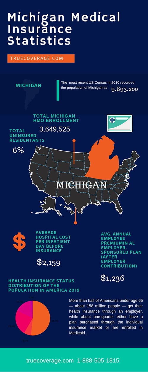affordable and cheap health insurance in michigan