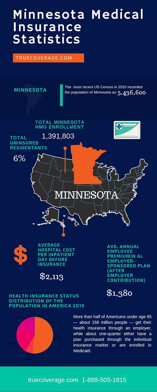 affordable and cheap health insurance in minnesota