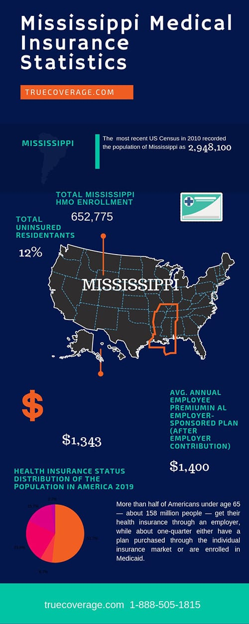 affordable and cheap health insurance in mississippi