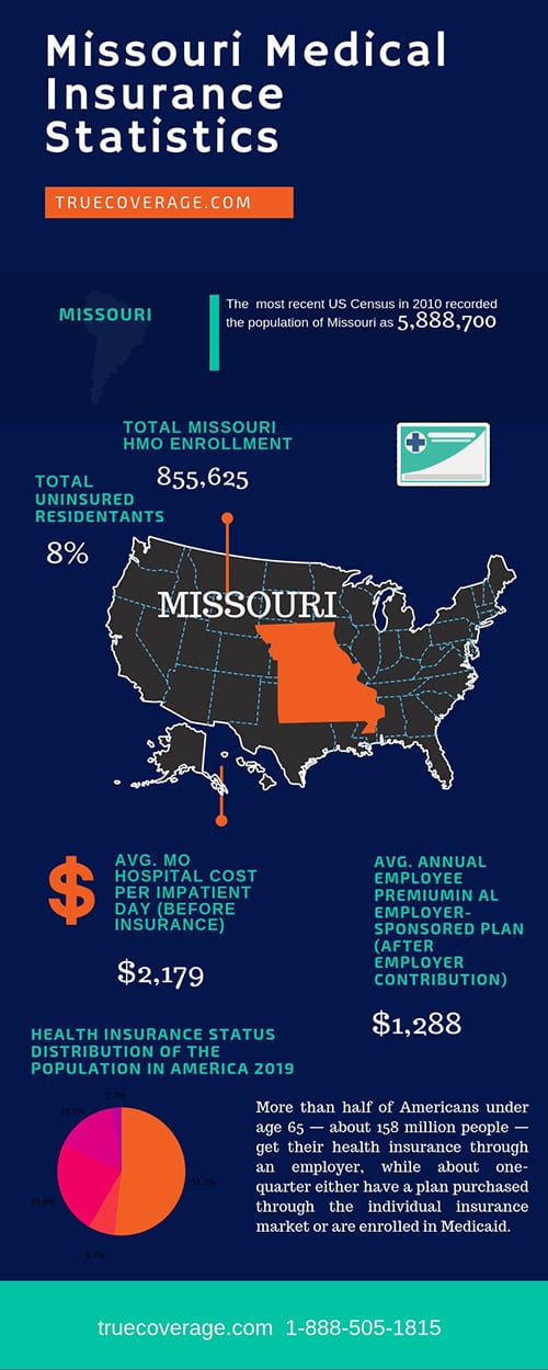 affordable and cheap health insurance in missouri