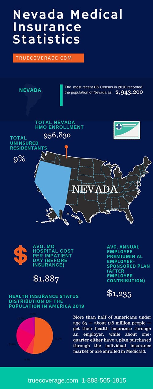 affordable and cheap health insurance in nevada