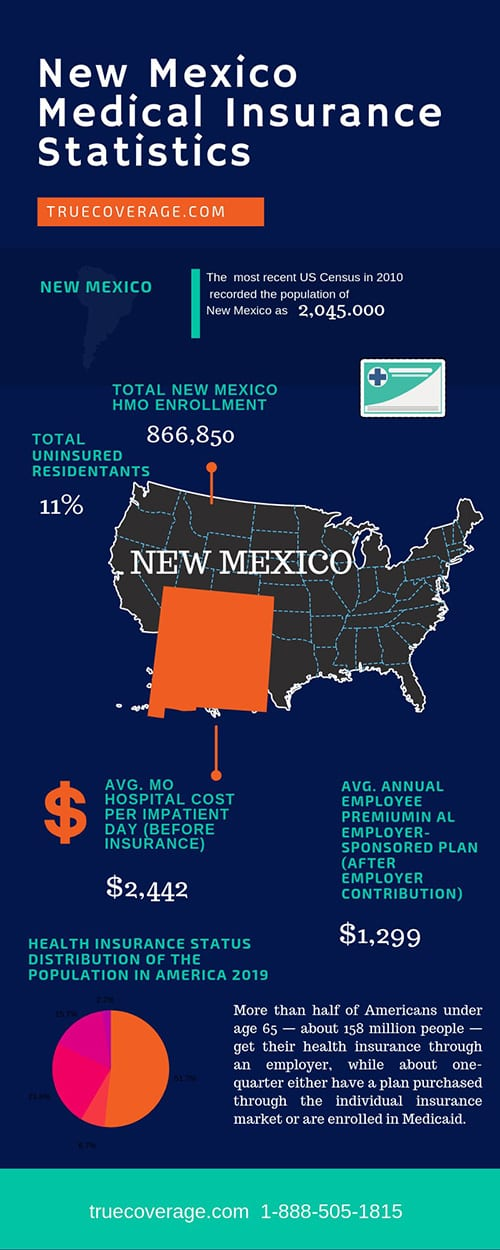 affordable and cheap health insurance in new mexico
