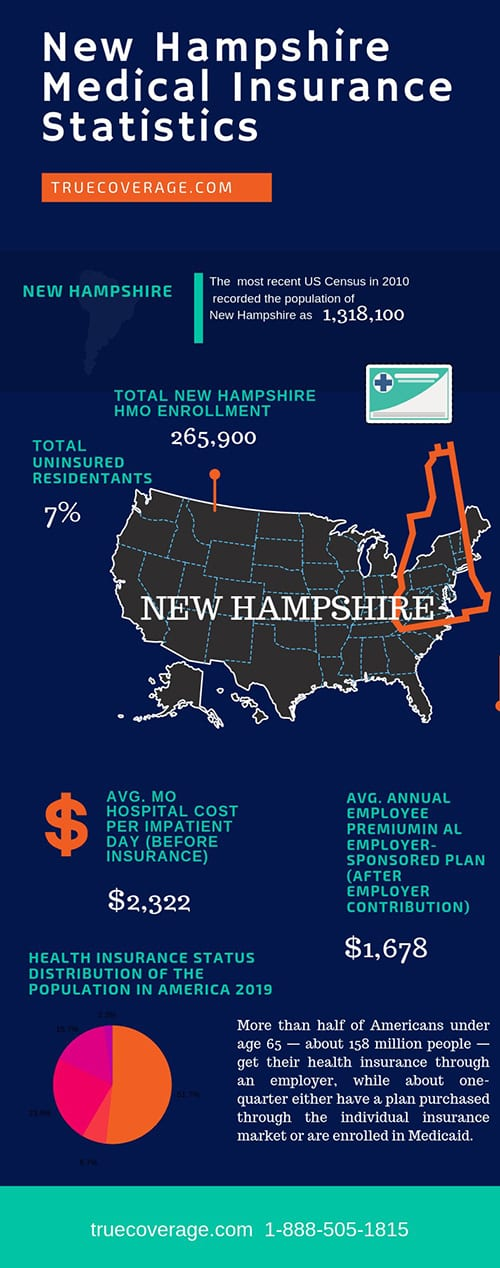 affordable and cheap health insurance in new hampshire