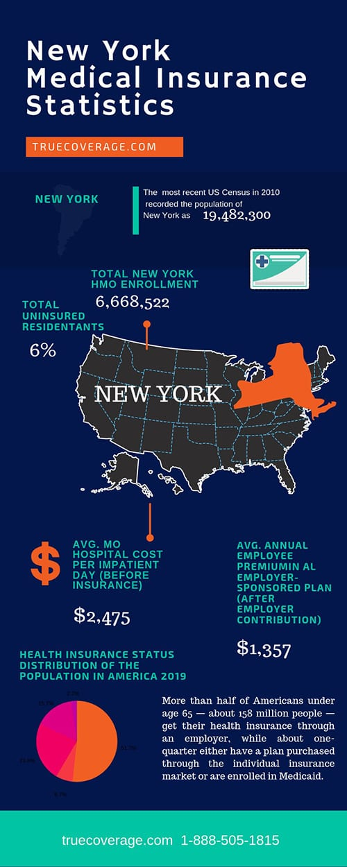 affordable and cheap health insurance in newyork
