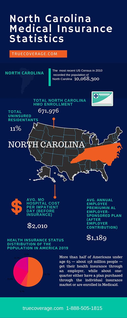 affordable and cheap health insurance in north carolina