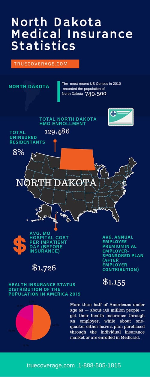 affordable and cheap health insurance in north dakota