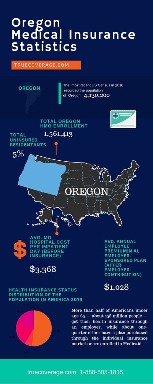 affordable and cheap health insurance in oregon