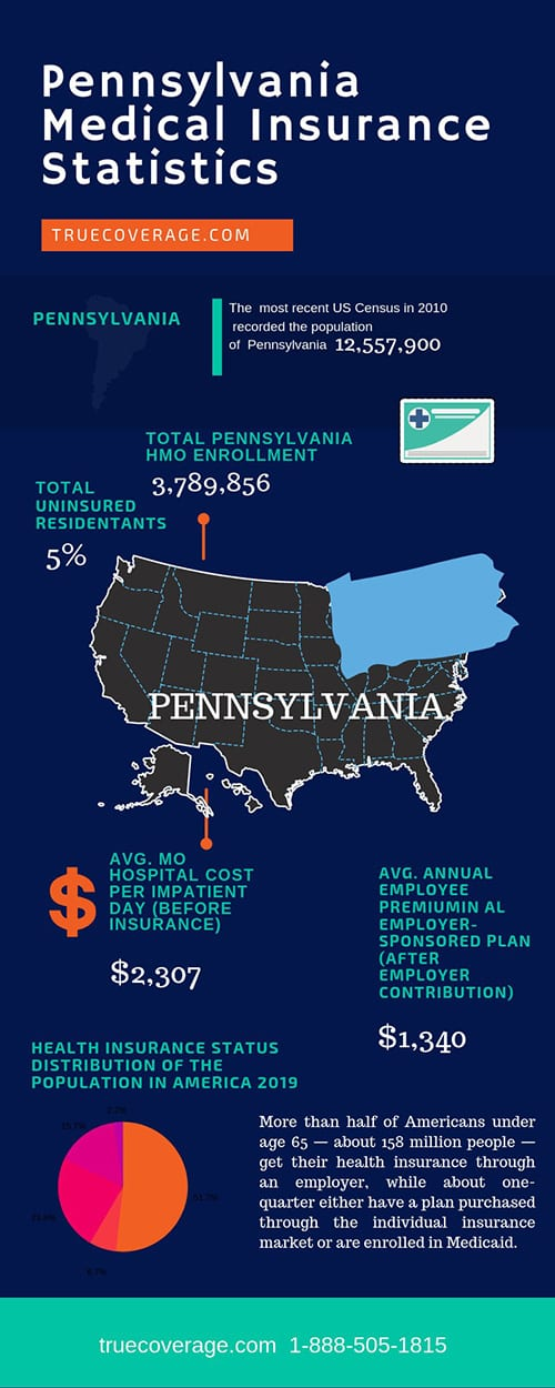 affordable and cheap health insurance in pennsylvania