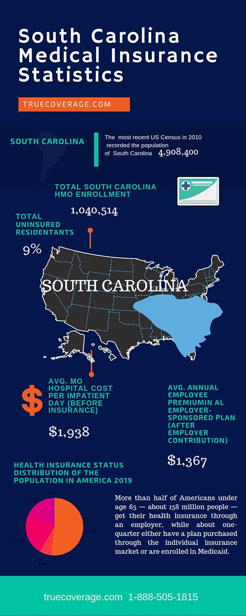 affordable and cheap health insurance in south carolina