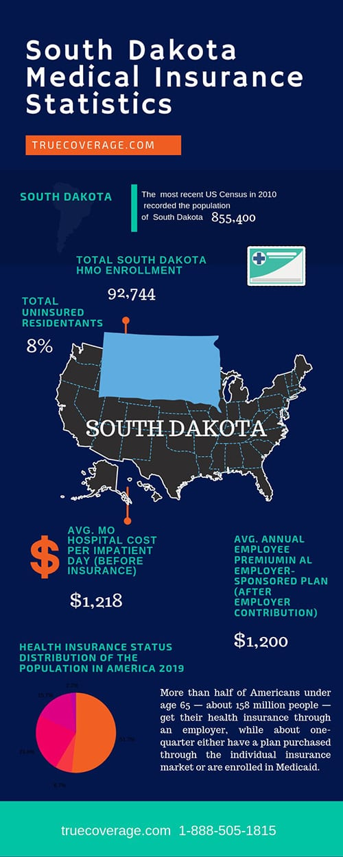 affordable and cheap health insurance in south dakota