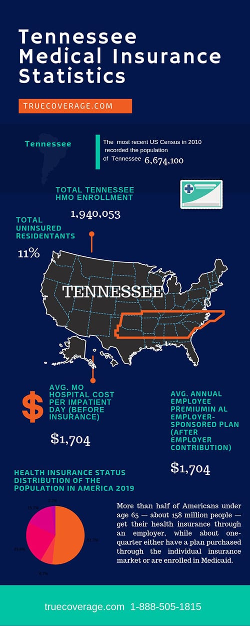 affordable and cheap health insurance in Tennessee