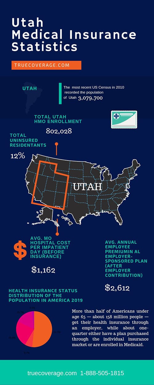 affordable and cheap health insurance in utah