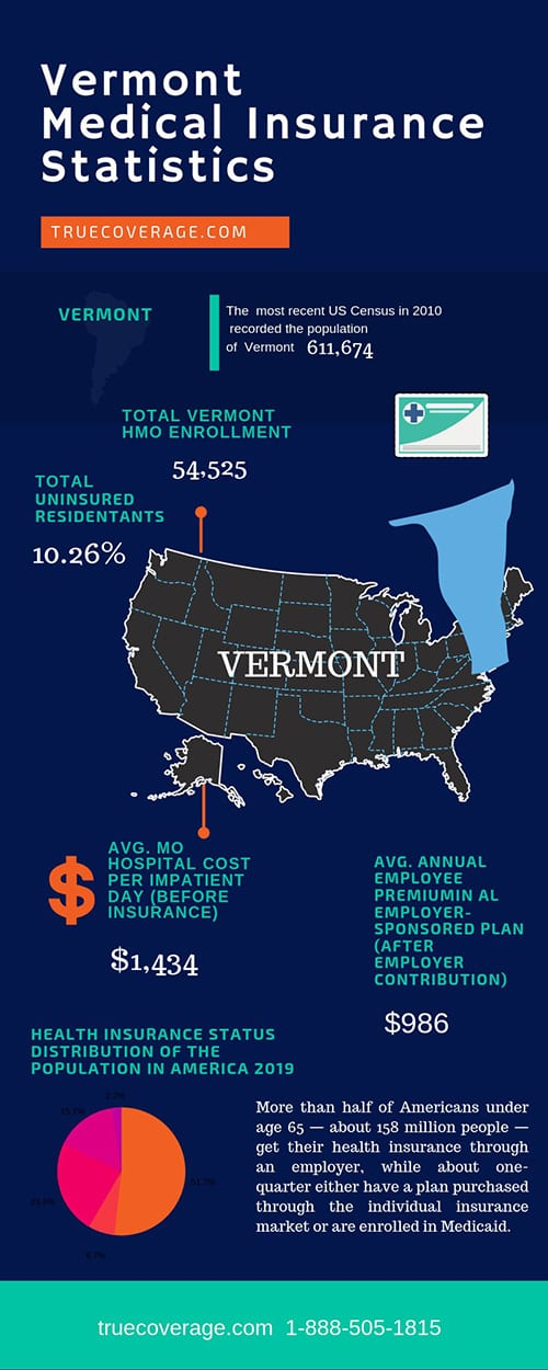 affordable and cheap health insurance in vermont