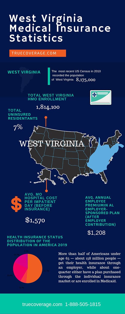 affordable and cheap health insurance in west virginia