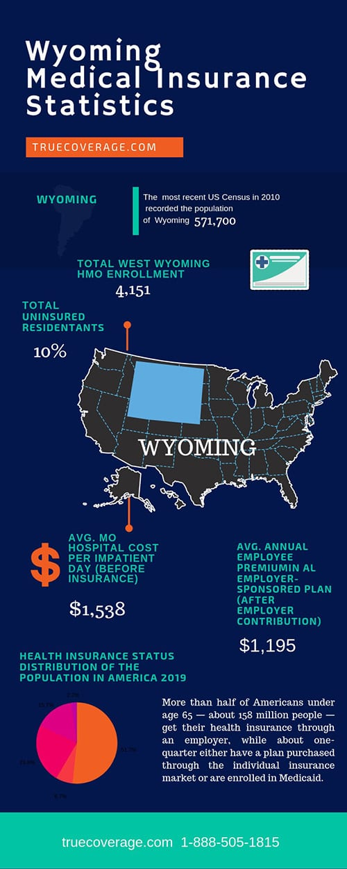 affordable and cheap health insurance in wyoming