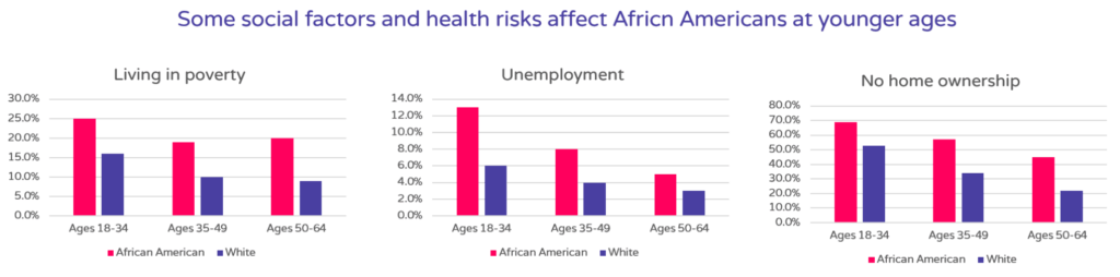 Social factors and health risks that affect african americans
