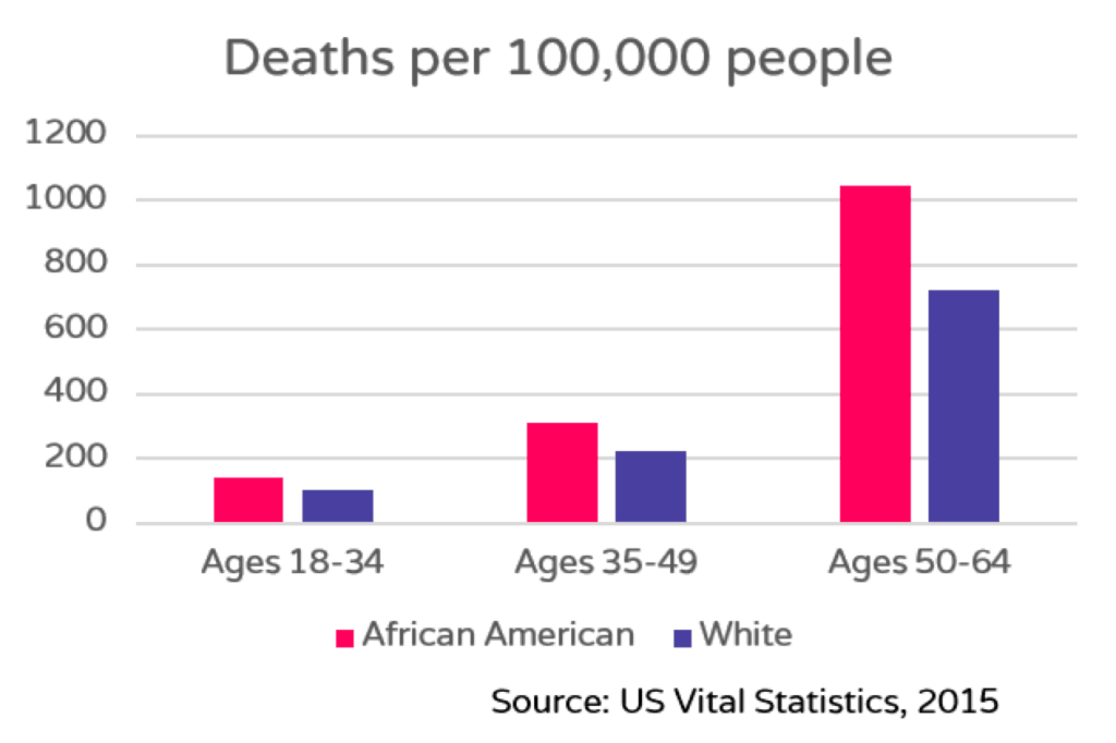deaths per 10000 people african maerican vs white people