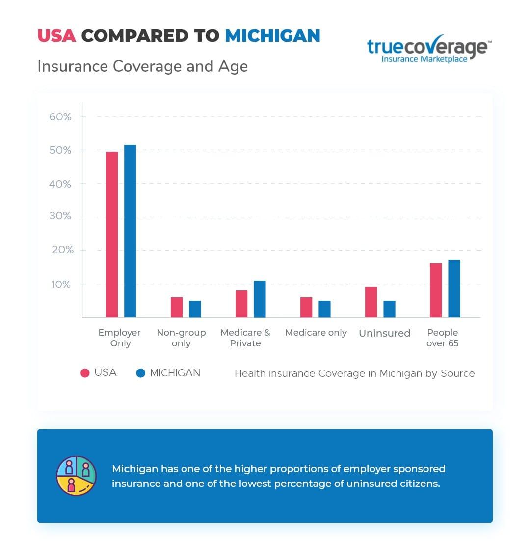 Affordable Michigan health insurance | ACA Open Enrollment 2020