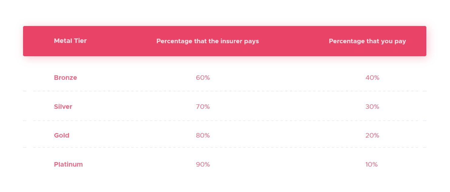Metal Health Insurance Tiers