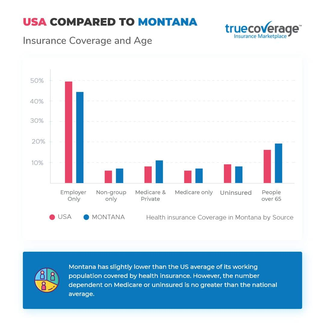 TrueCoverage-Affordable-Health-Care-Montana-Statistics