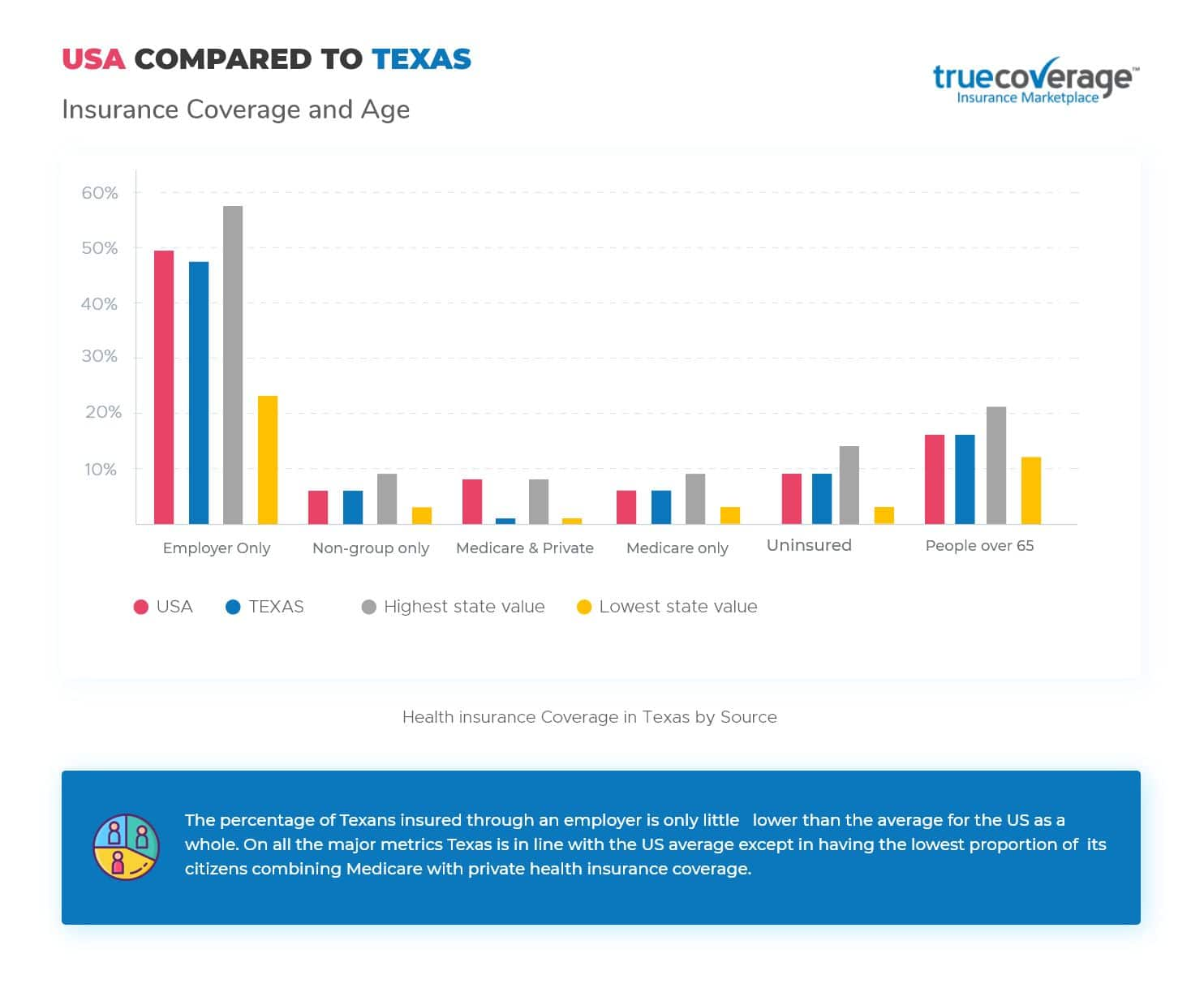 TrueCoverage | Leaders in Affordable Health Insurance for Texas