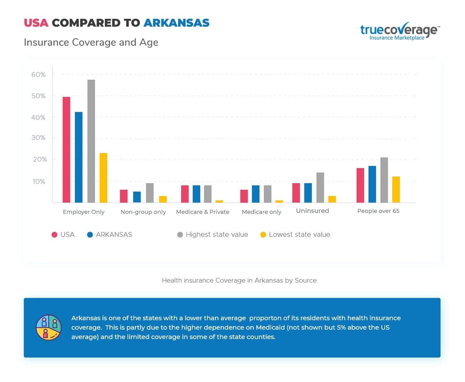 TrueCoverage-Affordable-Health-Care-Arkansas