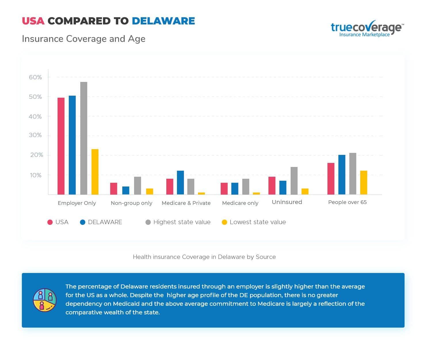 TrueCoverage Affordable Health Care Delaware