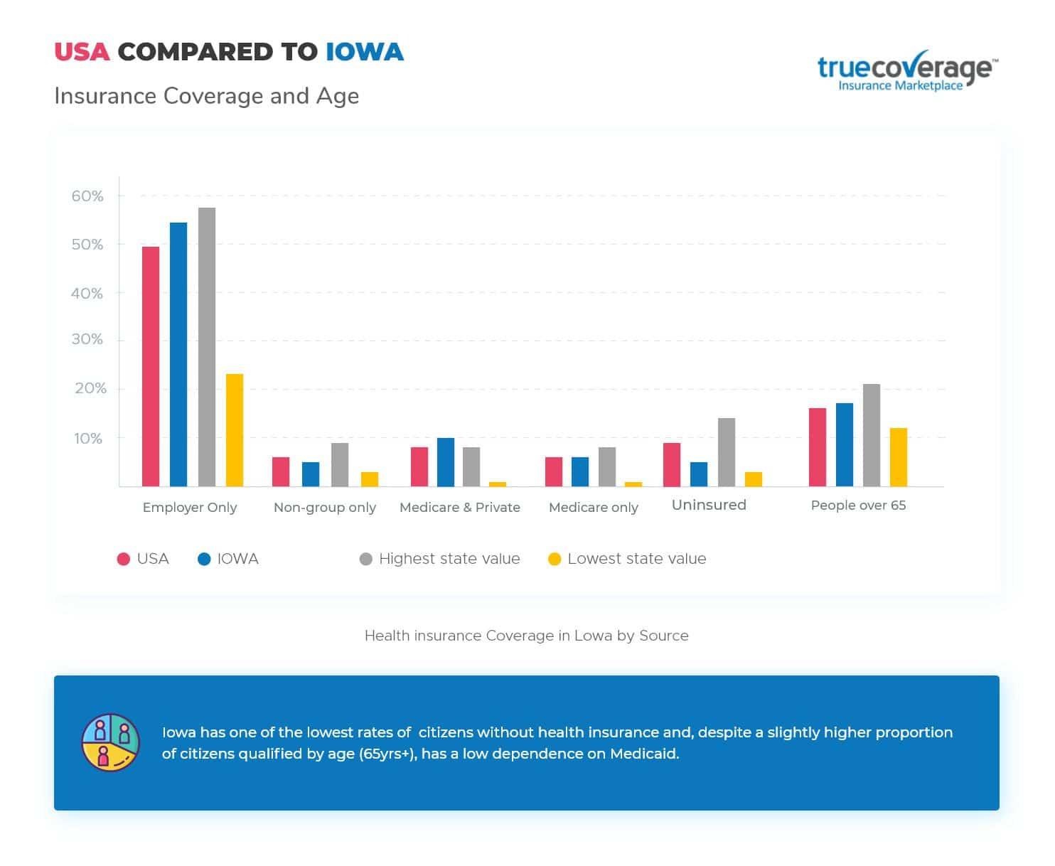 TrueCoverage Affordable Health Care Iowa